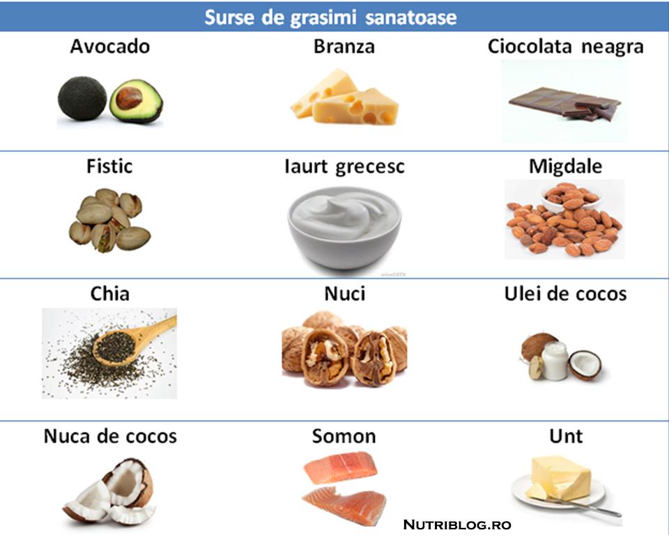 Dieta Ketogenica - Transforma Grasimea Proprie in Energie