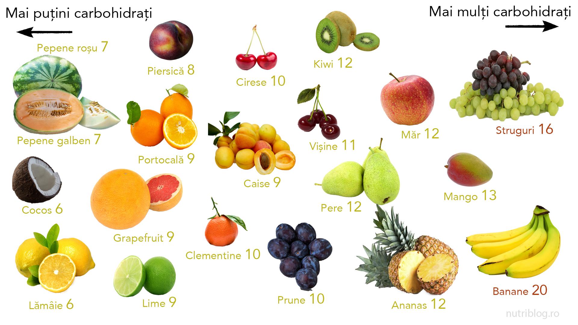 legume permise in dieta keto